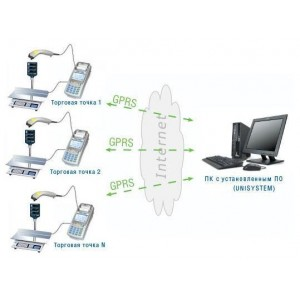 Комплекс удаленного управления и контроля точек продаж UNISYSTEM